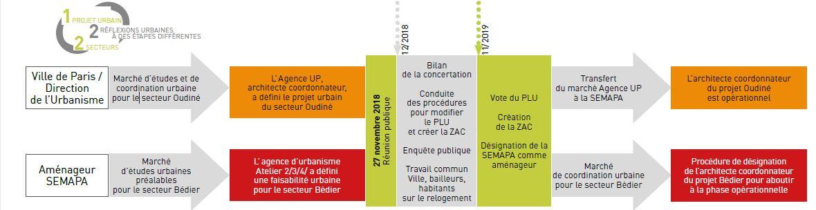 calendrier aménagement Bédier-Oudiné-1